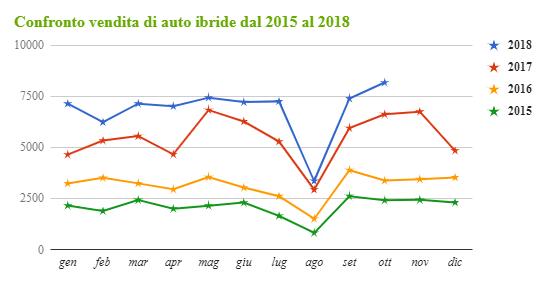 andamento vendite auto ibride ottobre 2018